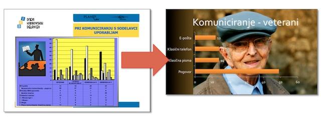 Primer izdelave predstavitve s spremembo obstoječe